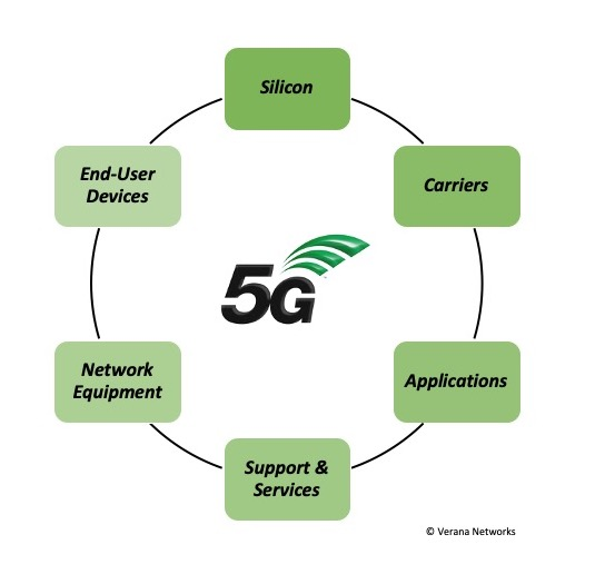 How 5G is Revolutionizing the Use of mmWave Spectrum